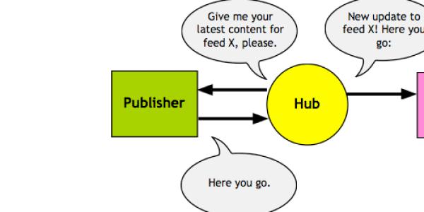 検索エンジン爆速インデックス[PubSubHubbub]の使い方