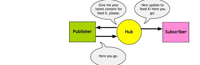 PubSubHubbub - WordPress プラグイン