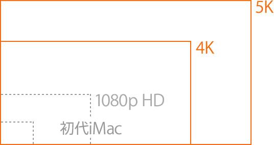 21.5インチ iMac Retina 4Kディスプレイモデル サイズ