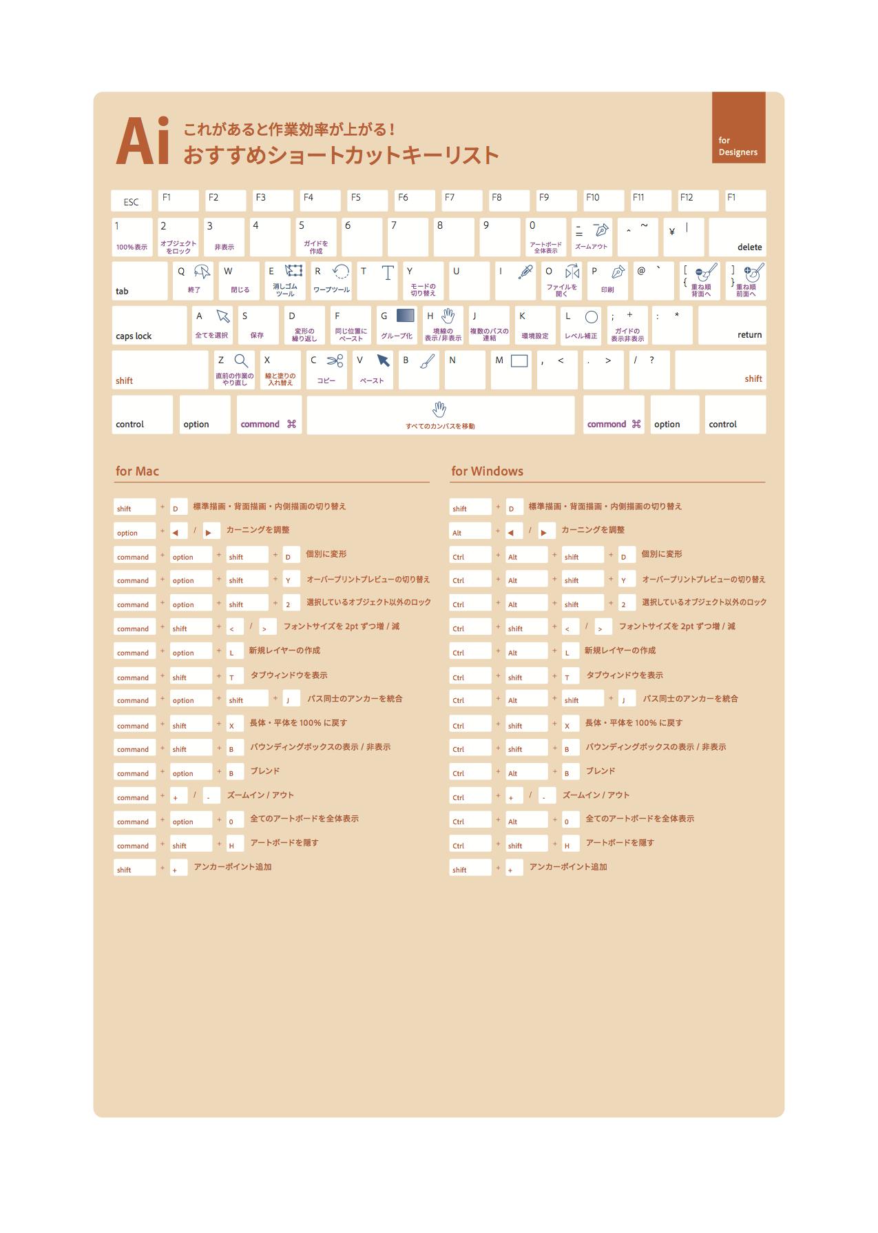 Adobe Illustrator おすすめショートカットキー